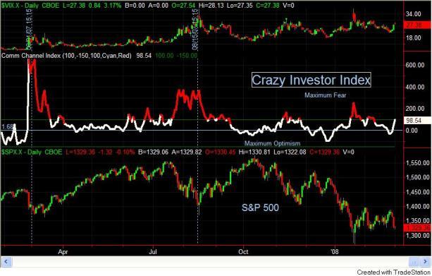 Crazy InvestorIndex