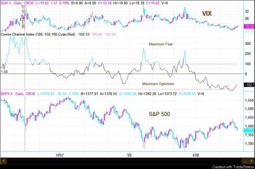 Crazy Investor Indicator