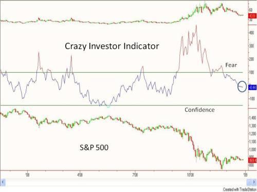 Crazy Investor Indicator 12 30 08