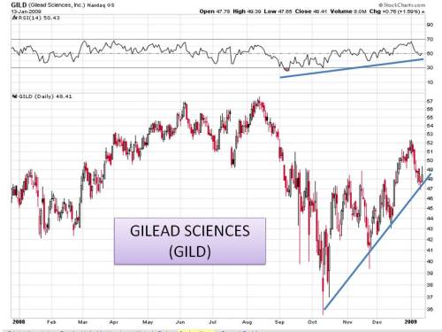 Gilead Sciences 1 13 09