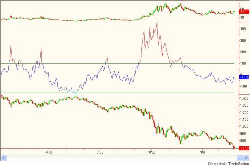 Crazy Investor Indicator 3 3 09