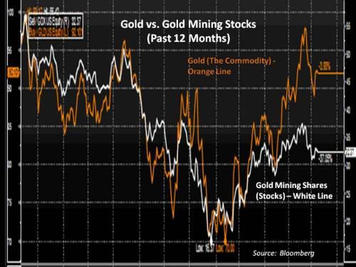 gold-vs-gold-stocks-3-9-09