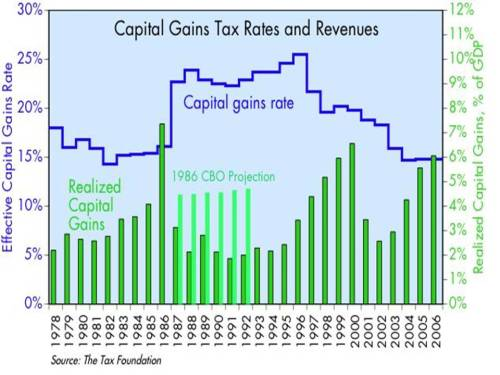 capital-gains-tax-rates-and-revenues
