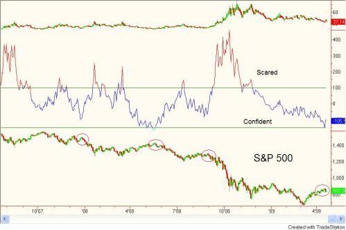 crazy-investor-indicator
