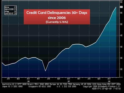 creditcarddelinqencies040709