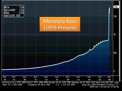 monetary base jun 2009