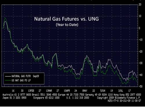 natural gas vs ung