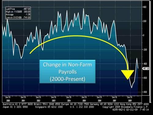 non farm payrolls 7 2 09