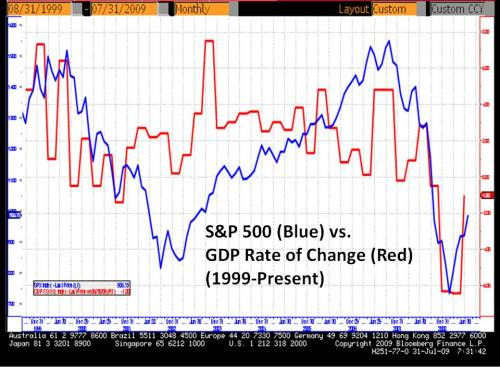 sp500 vs gdp rate of change